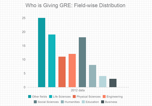 GRE Coaching in Ambala | Best GRE Coaching Classes and Centres