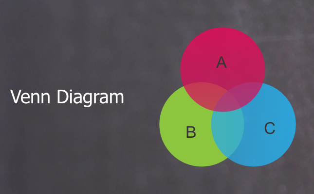 Important formulas for venn diagram problems hitbullseye how to approach questions based on venn diagrams learn the methods and short cuts to deal with the questions on venn diagrams ccuart Choice Image