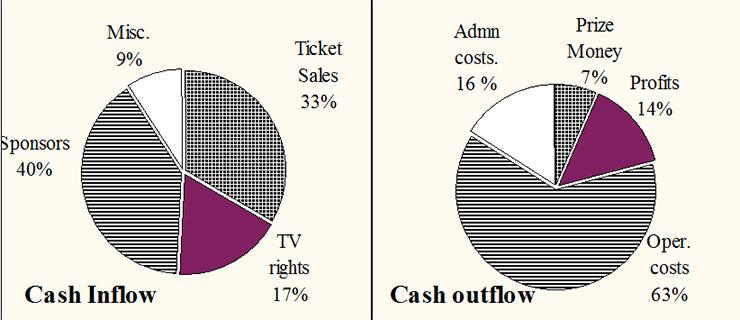 Pie Chart Data Interpretation Questions and Answers - Hitbullseye